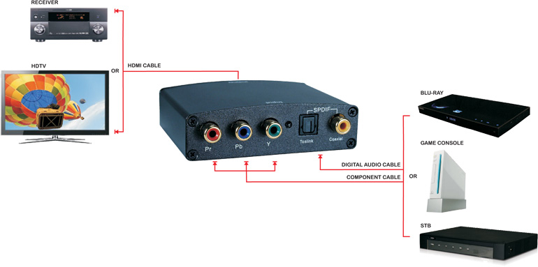 Component Video & SPDIF Toslink Audio to HDMI Digital Converter - HRGB-AD