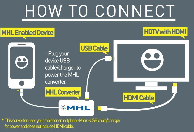 MHL Micro-USB to HDMI Converter Kit with 5 to 11-Pin Adapter - MHL-HD